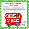 Sound Charts - Short Vowel Sounds